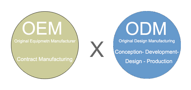 ODM And OEM, What Are They?